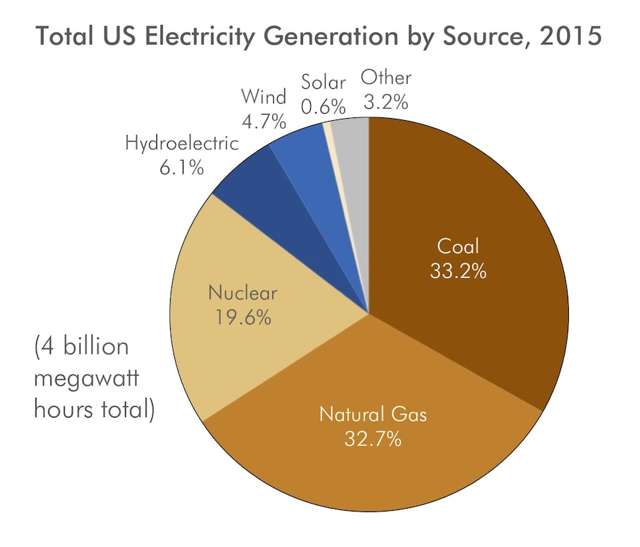 Total US Electricity Generation by Source, 2015