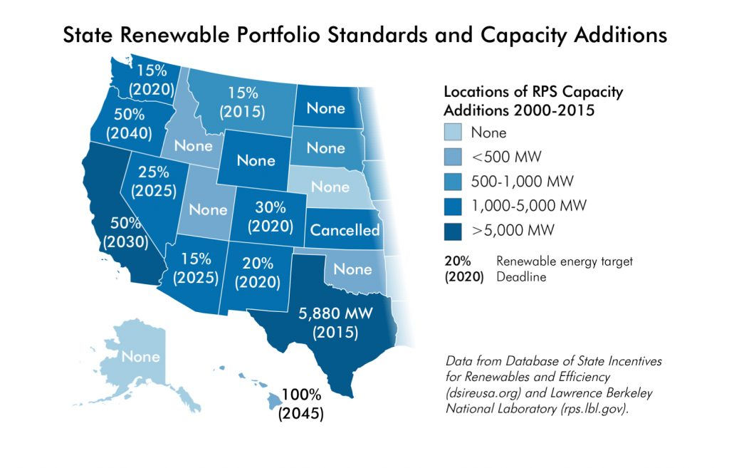 Though Wyoming does not have a Renewable Portfolio Standard of its own, since 2000 the state has added more than 1,000 megawatts of renewable energy capacity that help other states meet their RPSs.