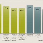 Public Opinion on Natural Resource Conservation in Wyoming